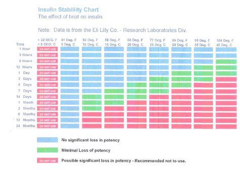 blood sugar flowchart 25 printable blood sugar charts normal high low