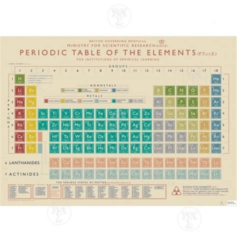 Co Periodic Table by Periodic Table Gift Wrap Poster Gift Wrap Special Offers