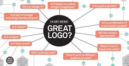 design expert 6 manual 97 best branding brainstorm images on pinterest