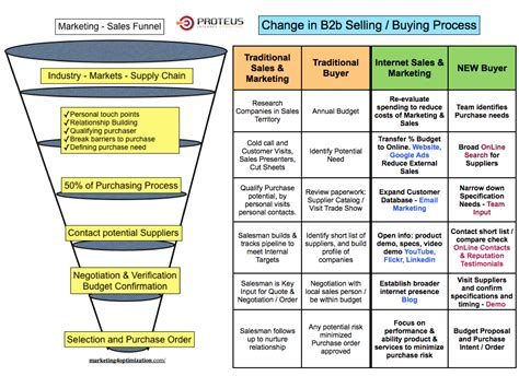 b2b sales process flowchart the new b2b buying process and sales pipeline