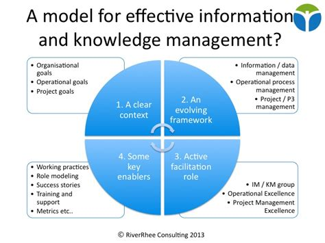 Knowledge Management Projects For Mba by Where Information Management Ends And Knowledge Management