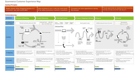 customer journey map the 5es framework lewis c lin