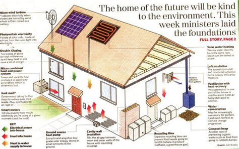 eco friendly home plans 58 best images about sustainable architecture on pinterest
