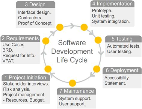 explain sdlc with diagram software development cycle search software