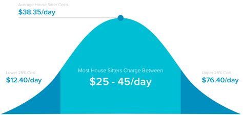 How Much Should I Make After Mba by How Much Should I Pay A House Sitter The Housesitter