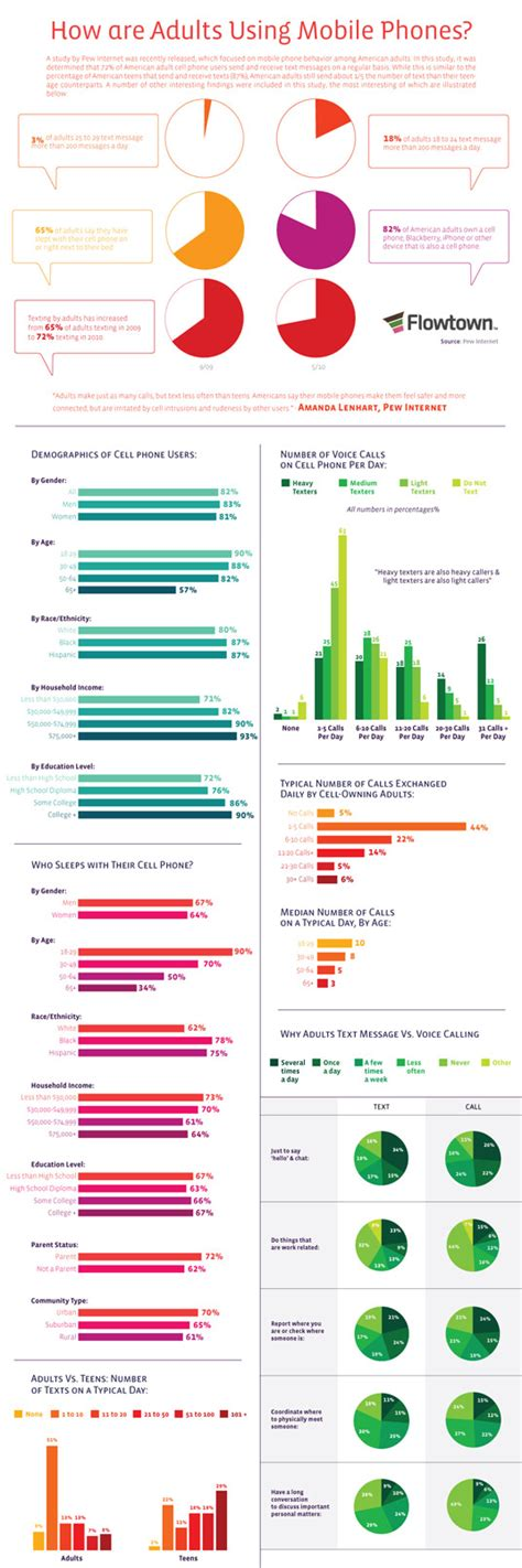 cell phone statistics infographic how adults use mobile phones digital buzz blog