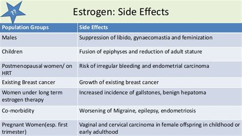 estradiol feminize effects in men estrogen and progestins
