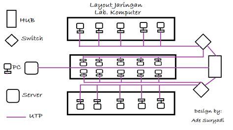 layout jaringan lan october 2015 adesur31
