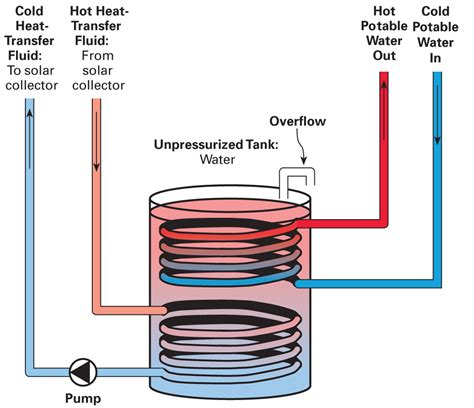 design guidelines for heat exchanger fundamentals of solar heat exchangers home power magazine