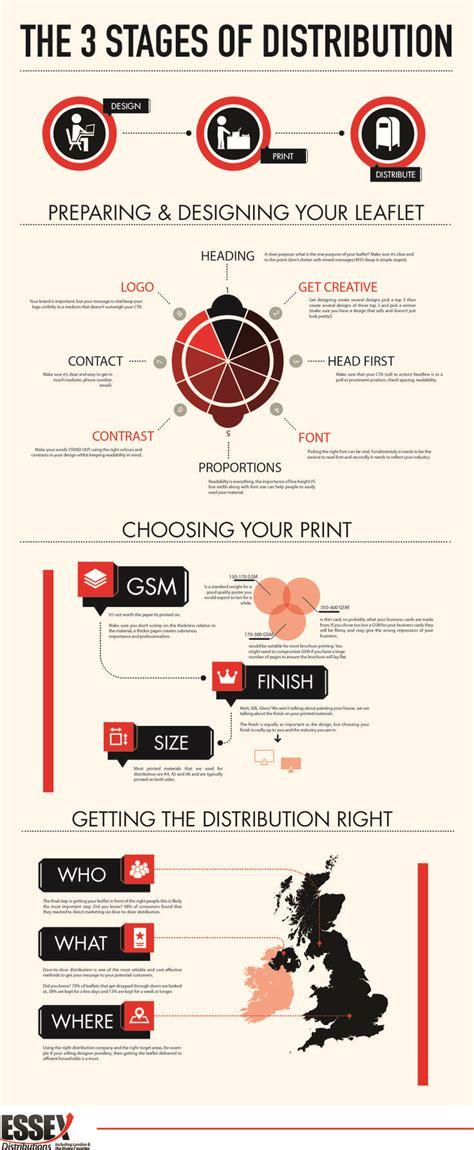leaflet design and distribution 25 best ideas about leaflet distribution on pinterest