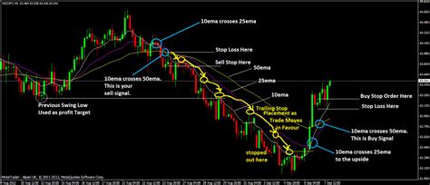swing forex strategy binary options swing trading strate