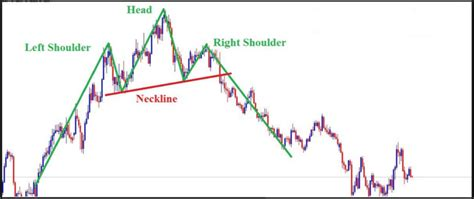 forex pattern formation head and shoulder chart pattern forex trading strategy