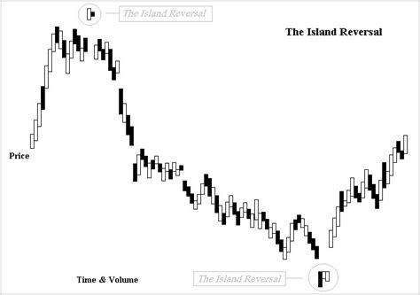 the pattern reversal island reversal wikipedia