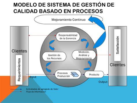 Modelo Curricular Basado En Procesos calidad total