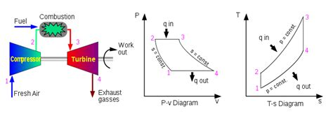 diagram of gas turbine engineering project on study of power generation
