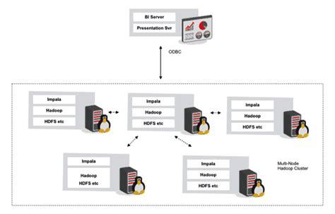 setup ubuntu server cluster creating a multi node hadoop impala cluster as a