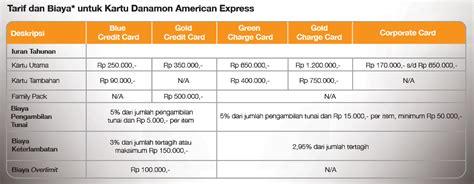 htm express kredit kartu kredit rasa amerika coba kartu kredit danamon