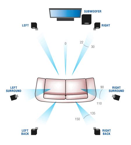 7 1 Surround Sound Speaker Placement Ceiling by Designing A Home Theatre Room Lounge Diy Media Home