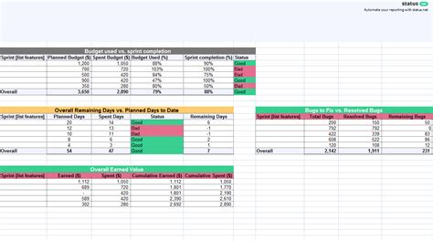 1 must have agile status report template free download