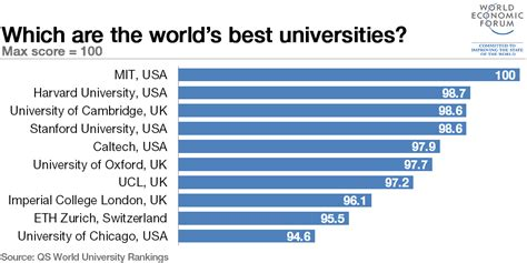 Top 100 Mba Colleges In World With Fee Structure by The World S Top 10 Universities World Economic Forum