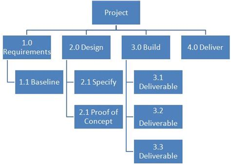 work breakdown structure sle sle work breakdown