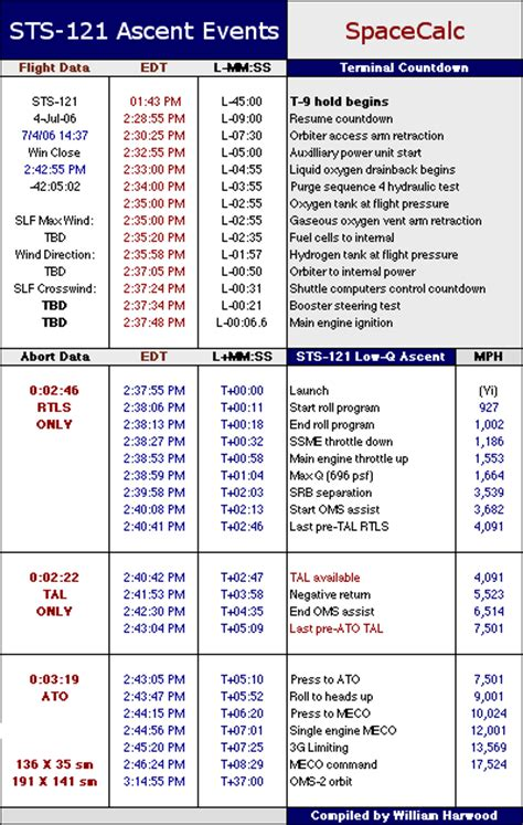 Columbia Mba Admissions Timeline by Spaceflight Now Sts 121 Shuttle Report Launch Events