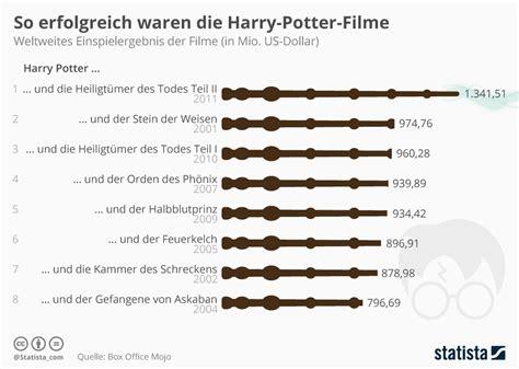 Home Design Trends Survey infografik so erfolgreich waren die harry potter filme