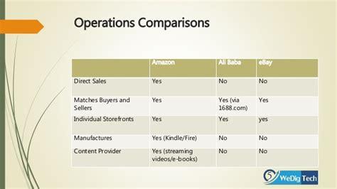 alibaba vs 1688 top 3 market place comparison amazon vs alibaba vs ebay