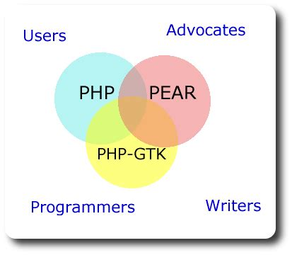 tutorial php pear php a tutorial