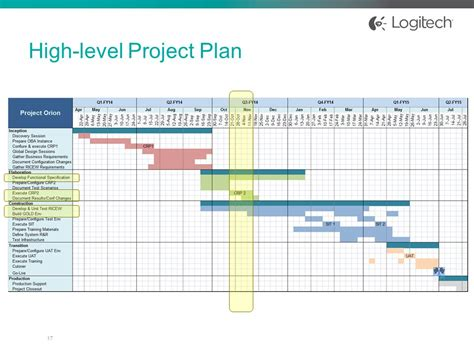 Project High high level project plan template ppt images template