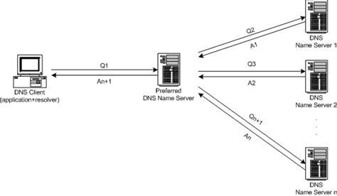 Dns Lookup Linux Domain Name System Servidor Dns No Debian Parte 1