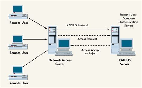 nas protocol novell s bordermanager authentication service arm your