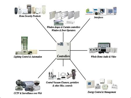 home automation home automation exporter manufacturer