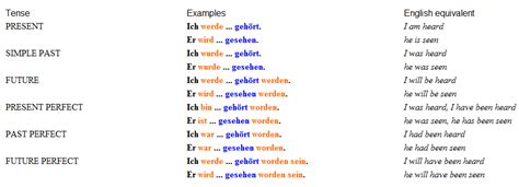 doodle verb meaning and helping verbs