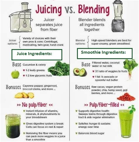 Smoothies Vs Juicing For Detox by Smoothie Vs Juice Naturally Nourishing