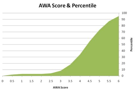 Mba Application Awa Not Yet Scored by Gmat Score Breakdown