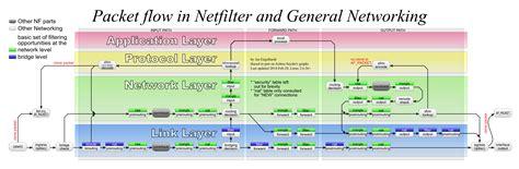 tutorial linux bridge openstack networking tutorial single host flatdhcpmanager