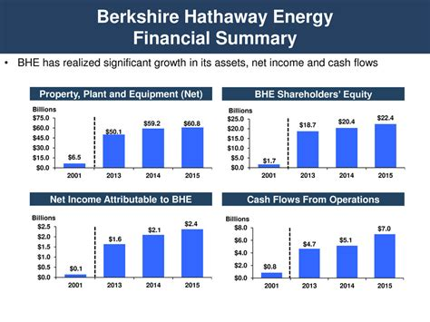 berkshire hathaway energy form 8 k berkshire hathaway energ for mar 30 filed by