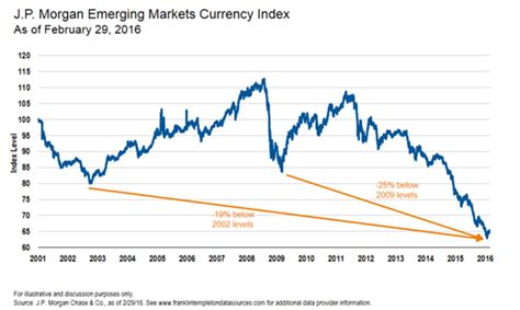 jp emerging markets currency index 2001 2016