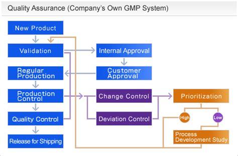 Quality Assurance Qa Management Procedures Quality Assurance Quality System Procedure Template
