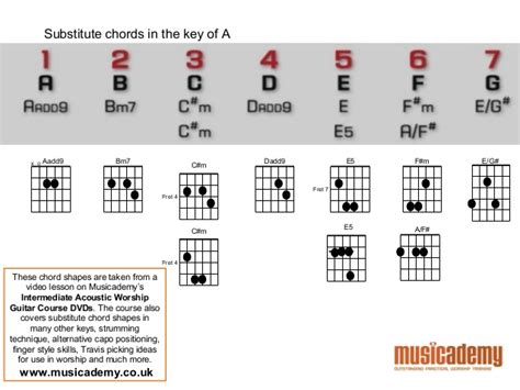 7 Tips On Being A Substitute by Acoustic Guitar Masterclass Tuning Substitute Chords