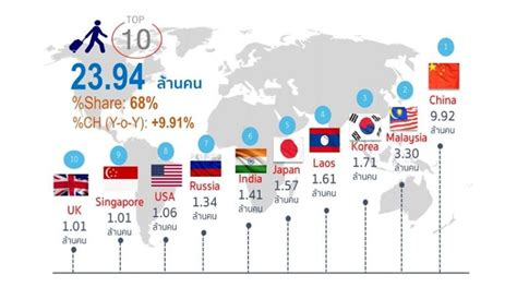 top  nationalities  visit thailand   thai