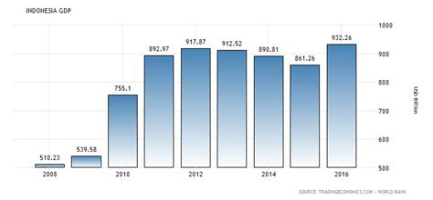 Bisnis Indonesia Indonesia Economic Almanac 2012 indonesia 1967 2016 data chart calendar forecast news