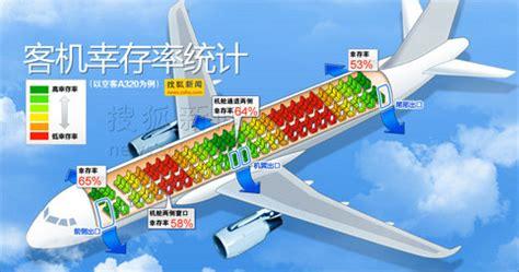safest seats on a plane malaysia airplane e l f