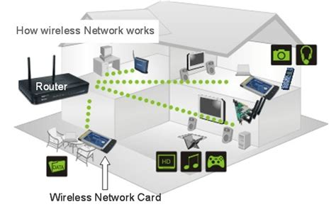 how local area networks work be excited be very excited wireless technology u like this now