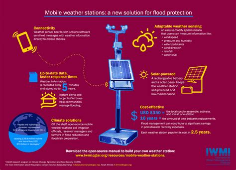 mobile wunderground open source weather station 12 facts about