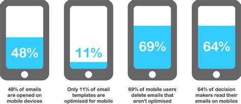 mobile email marketing 9 proven ways to reduce email unsubscribe rate