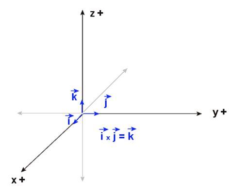 imagenes de vector unitario tema criterio de signos y vectores del sistema