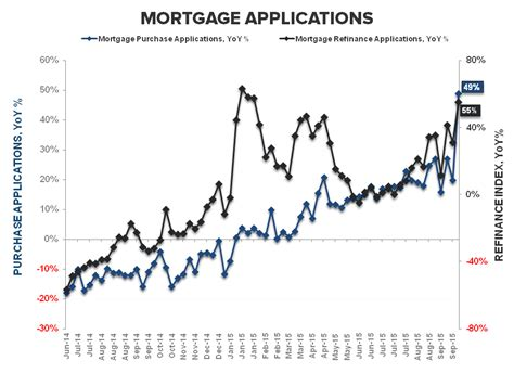 Mba Mortgage Applications Survey by Ici Fund Flow Survey Is King 45 Bb Build In