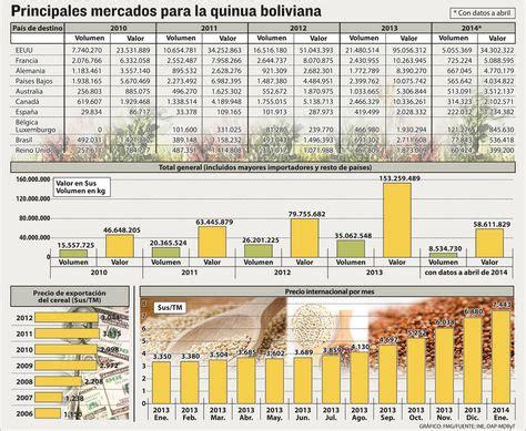 el precio de la quinua casi se ha triplicado en los 250 ltimos seis a 241 os la raz 243 n eeuu casi triplic 243 la compra de quinua boliviana en cuatro